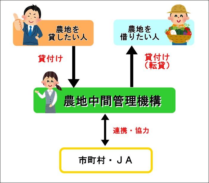 中間管理機構のイメージ